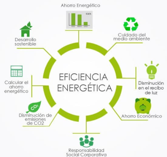 energiaeficientes